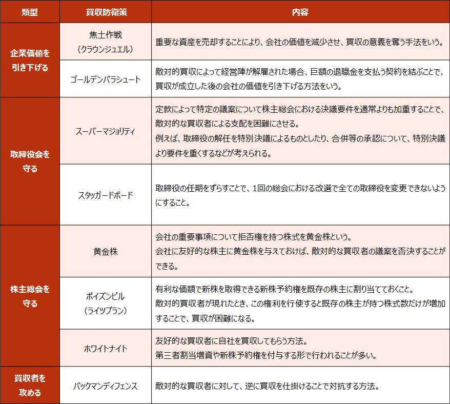 企業買収【買収防衛策の一覧】