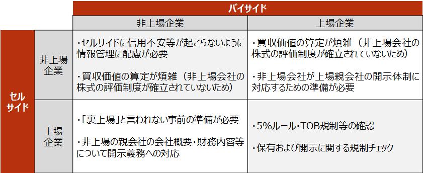 【M&A検討プロセスにおける配慮するべき事項】