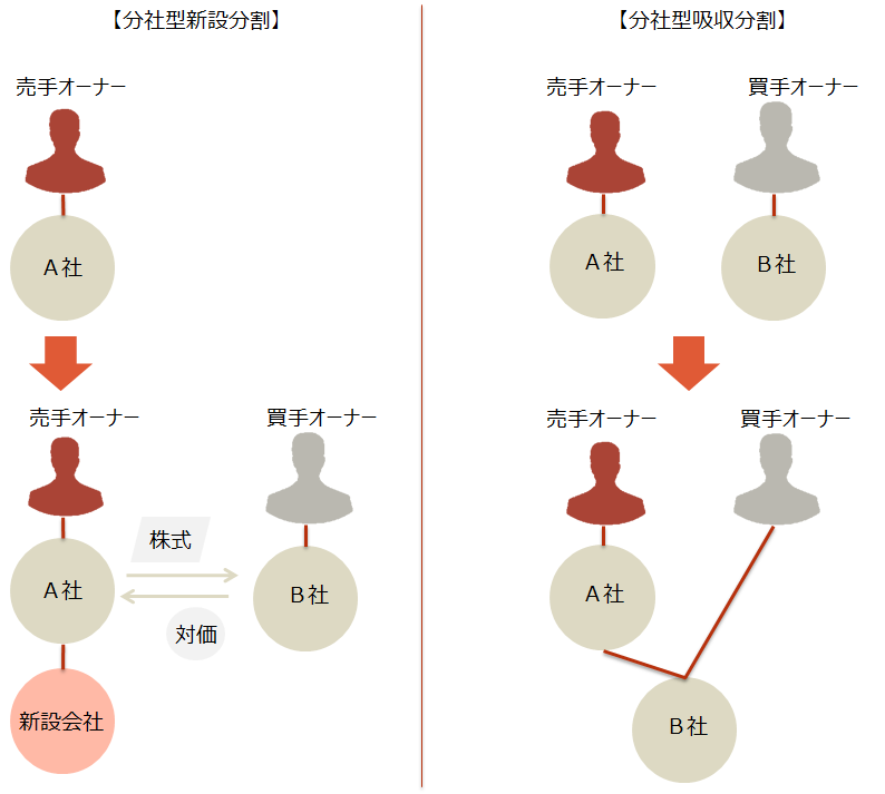 M&A【会社分割のスキーム図②】