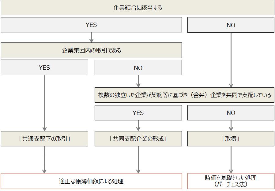 合併【企業結合の会計上の分類と結合企業に適用される会計処理】