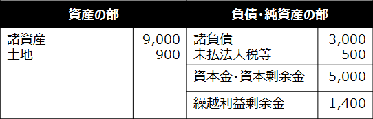 合併【B社の合併最後事業年度終了時における貸借対照】