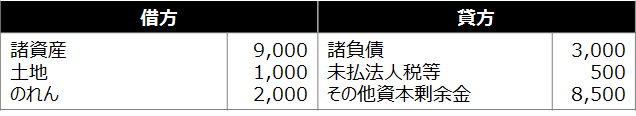 合併【会計上の仕訳(合併存続法人)】
