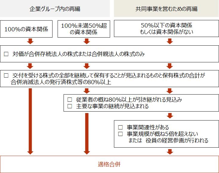 合併【適格合併判定の流れ(概要)】