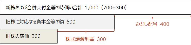 合併【合併におけるみなし配当と株式譲渡利益のイメージ】