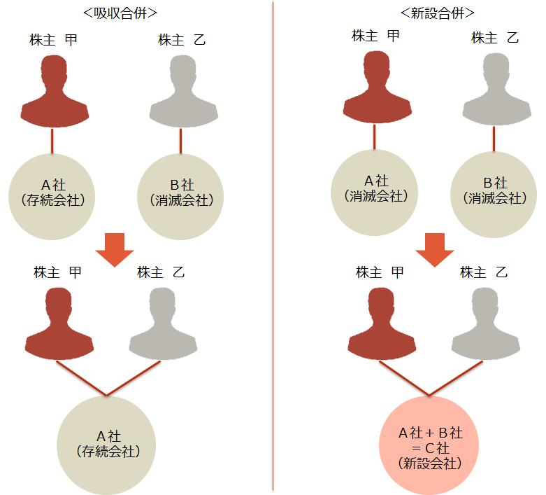 合併【吸収合併と新設合併のスキーム図】