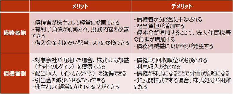 DES【債務者・債権者におけるDESのメリット・デメリット】