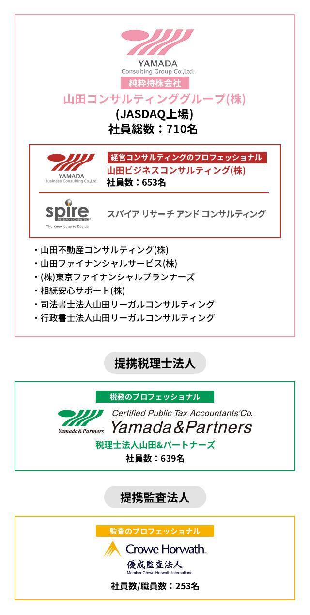 山田グループのご紹介 図