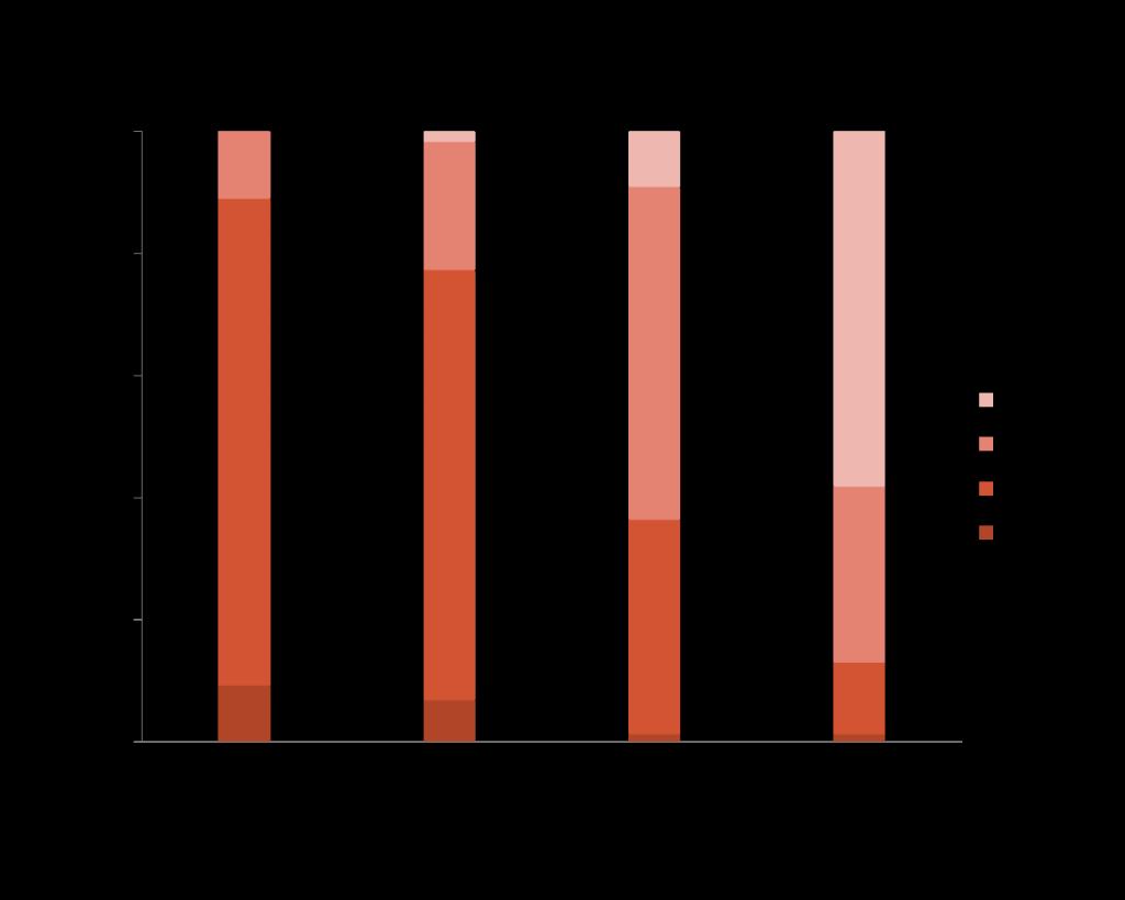 不動産賃貸業【入居者別の平均居住年数】