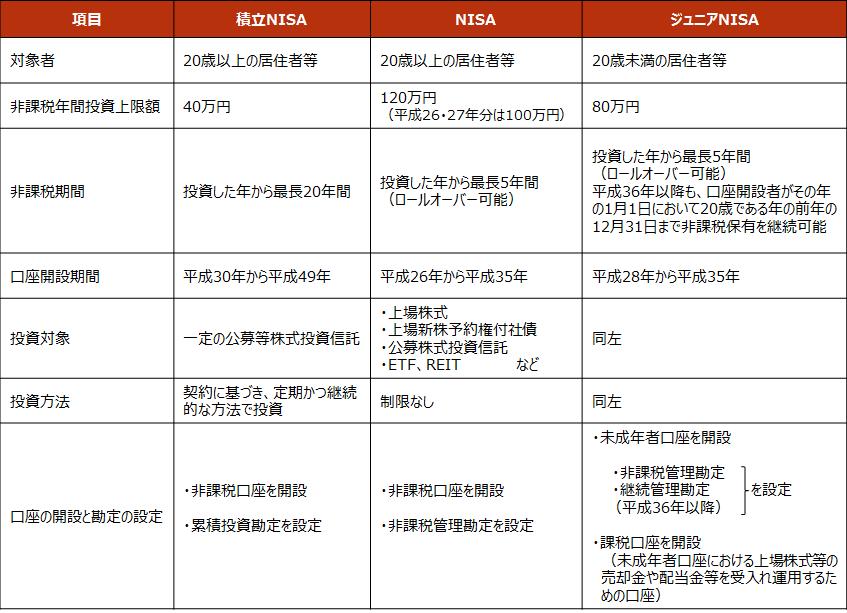 【NISA各制度の比較】