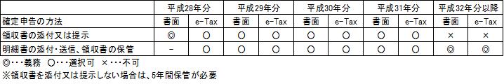 【医療費控除等に関する添付書類】