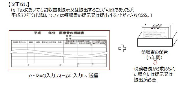 【e-Taxにより確定申告書を提出する場合】
