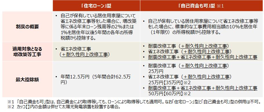 【省エネ改修工事・耐震改修工事をした場合の所得税額の特別控除】