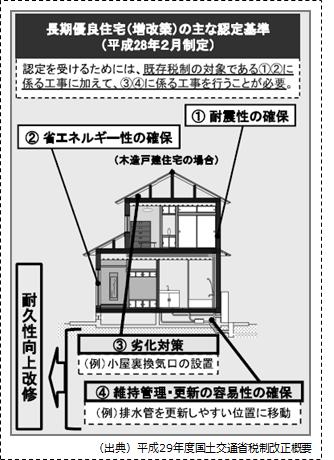 【長期優良住宅(増改築)の主な認定基準】