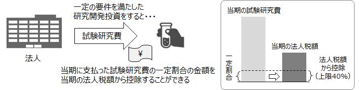 【研究開発税制の概要】