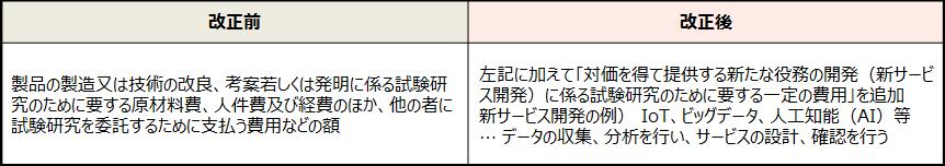 【試験研究費の範囲の見直し】