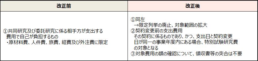 【特別試験研究費の対象の見直し】
