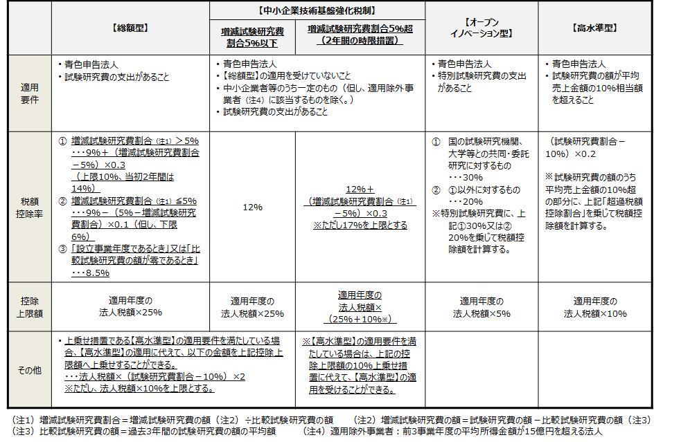 【研究開発税制の全体観】