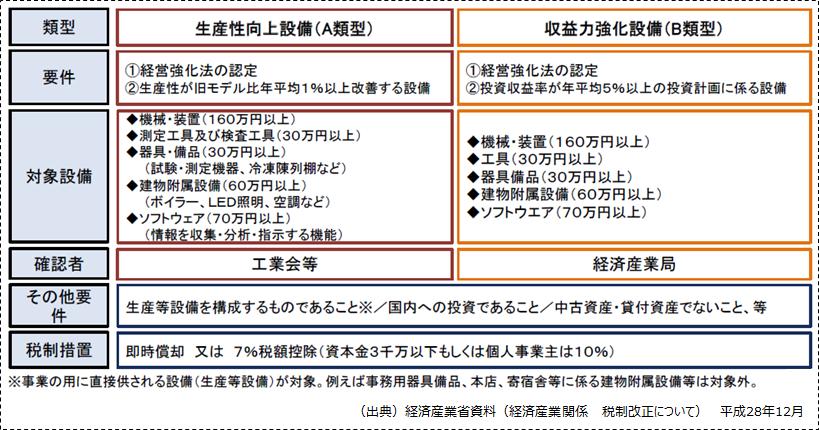 【生産性向上設備(A類型)及び収益力強化設備(B類型)の概要】