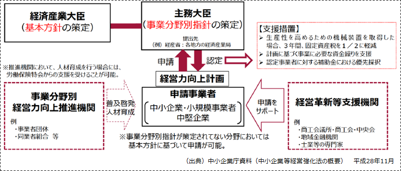 【経営力向上計画の認定及び手続きのフロー】