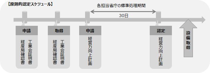 【原則的認定スケジュール】