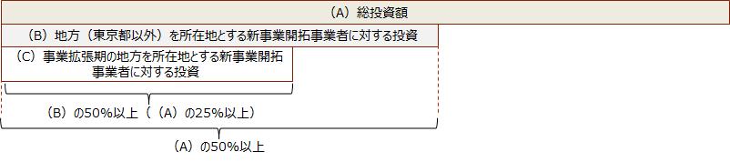 【総投資額の内訳イメージ】