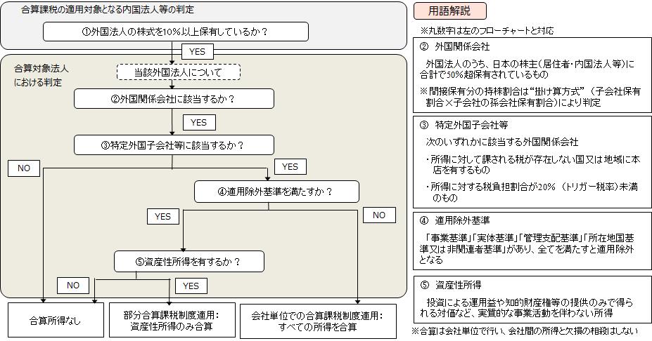 【外国子会社合算税制の適用フローチャート <改正前>】