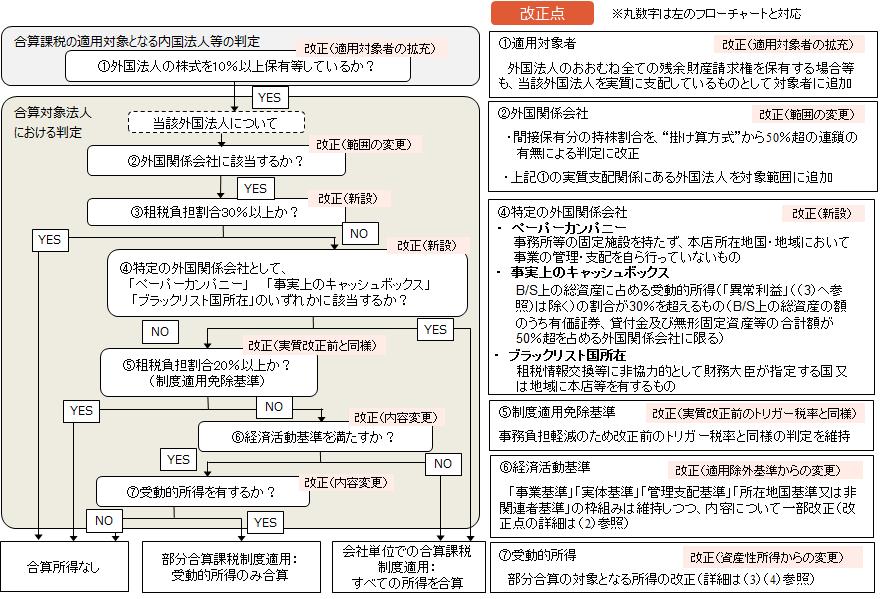 【外国子会社合算税制の適用フローチャート<改正後>】