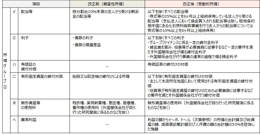 【受動的所得の範囲(所得グループ①)】