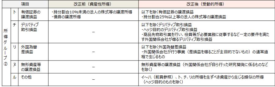 【受動的所得の範囲(所得グループ②)】