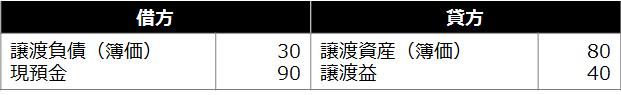 事業譲渡【売手の事業譲渡にかかわる仕訳】