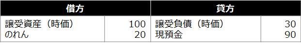 事業譲渡【買手の事業譲受にかかわる仕訳】