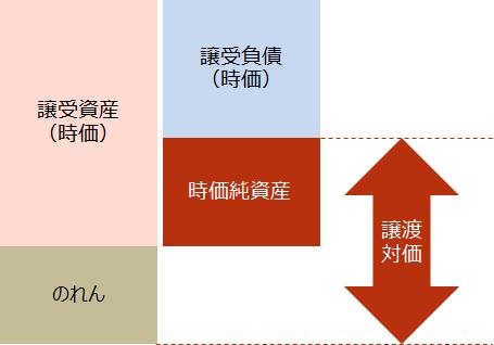 事業譲渡【事業譲渡におけるのれんのイメージ図】