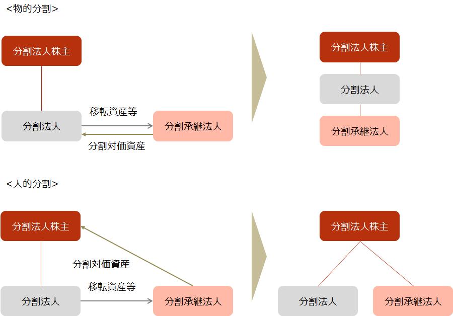 【旧商法における会社分割(物的分割と人的分割)】