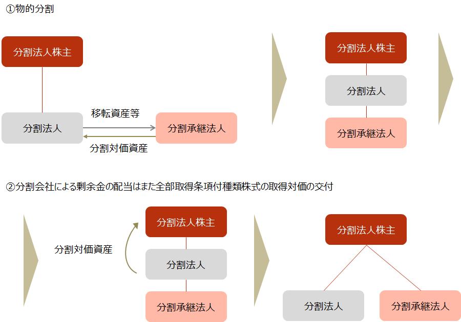 【会社法における人的分割の整理】