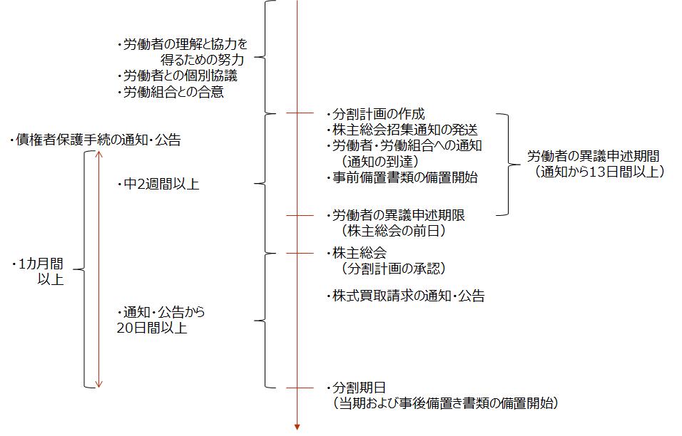 【新設分割(株主総会を行う場合)のスケジュール】