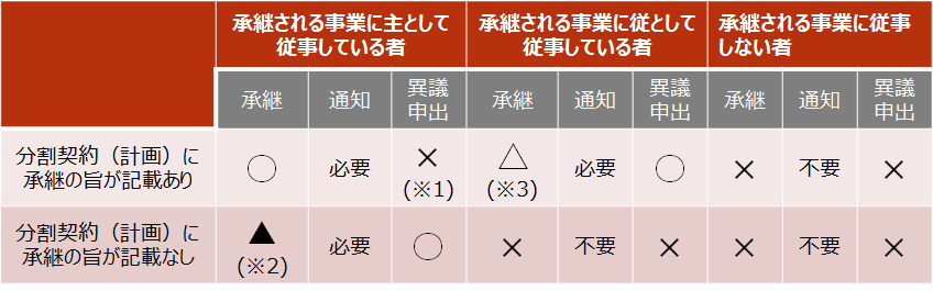 【会社分割における労働契約の承継】
