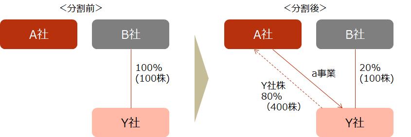 【設例1 スキーム図】