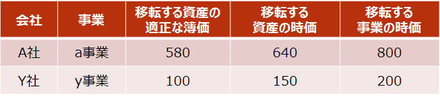【設例1 A社・Y社の事業の内容】