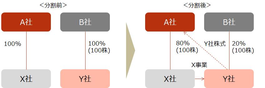 【設例2 スキーム図】