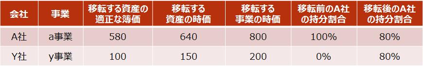 【設例2 A社・Y社の事業の内容】
