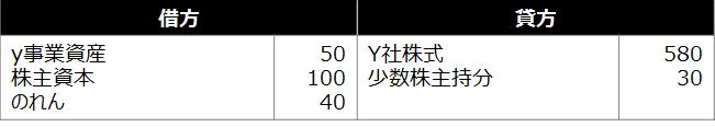 【設例2 仕訳4】