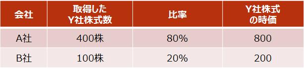 【設例3 取得したY社株式の内容】