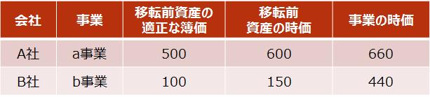 【設例4 A社・B社の移転事業の内容】