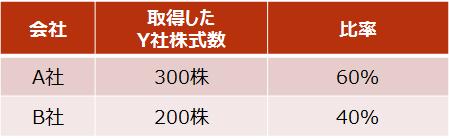 【設例4 取得したY社株式の内容】