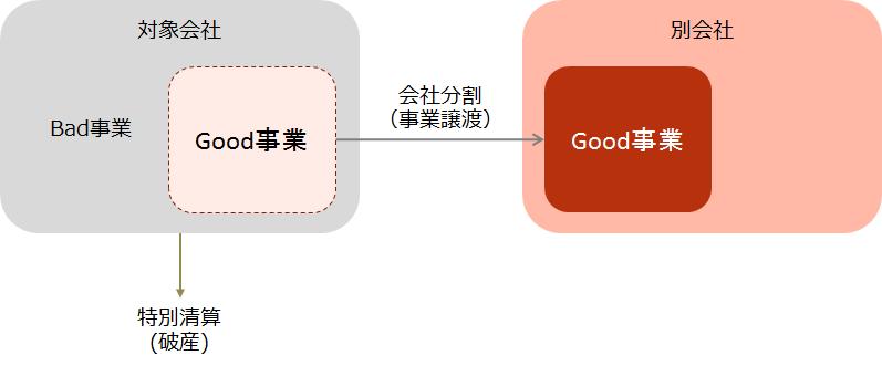 【第二会社方式のスキーム図】
