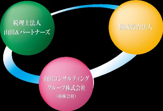 山田グループ