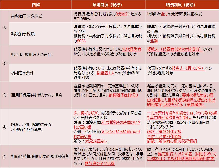 【贈与税・相続税の納税猶予の改正内容一覧】