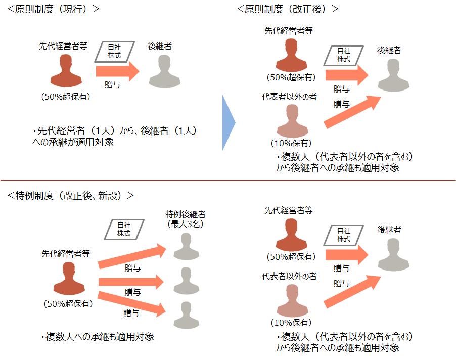 【原則制度と特例制度の承継パターン】