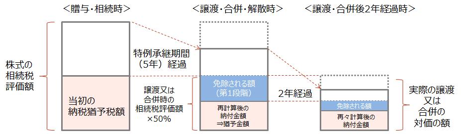 【減免額計算の特例(譲渡又は合併の対価の額<その時の相続税評価額×50%の場合)】