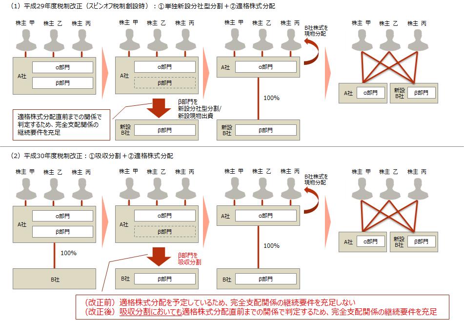 H30-m1【分割における完全支配関係の継続要件】